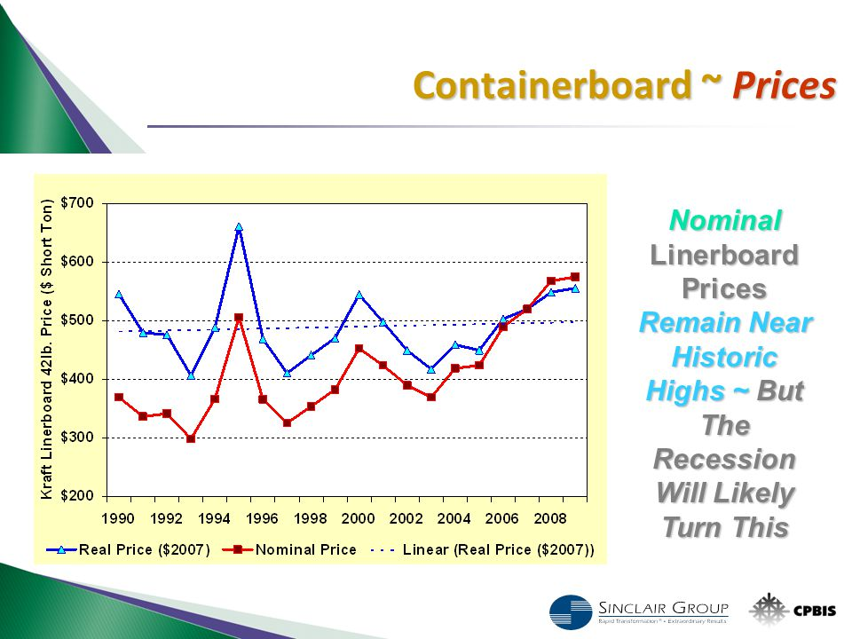 Nominal Linerboard Prices Remain Near Historic Highs ~ But The Recession Will Likely Turn This Containerboard ~ Prices