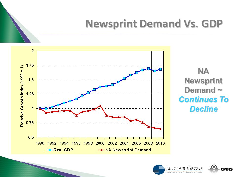 NA Newsprint Demand ~ Continues To Decline Newsprint Demand Vs. GDP