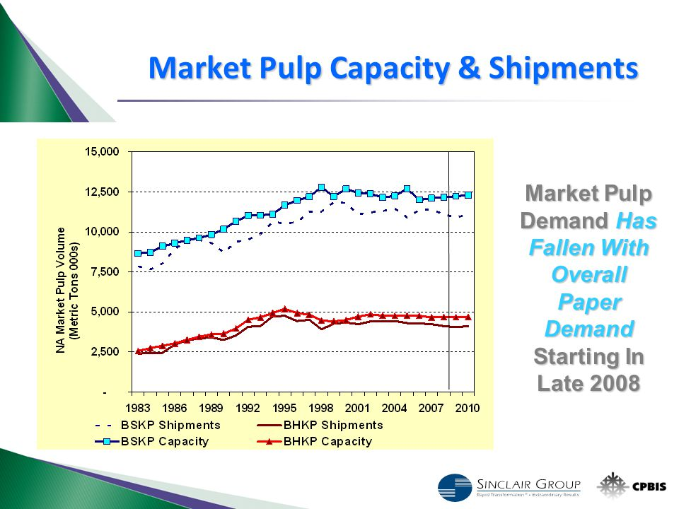 Market Pulp Demand Has Fallen With Overall Paper Demand Starting In Late 2008 Market Pulp Capacity & Shipments