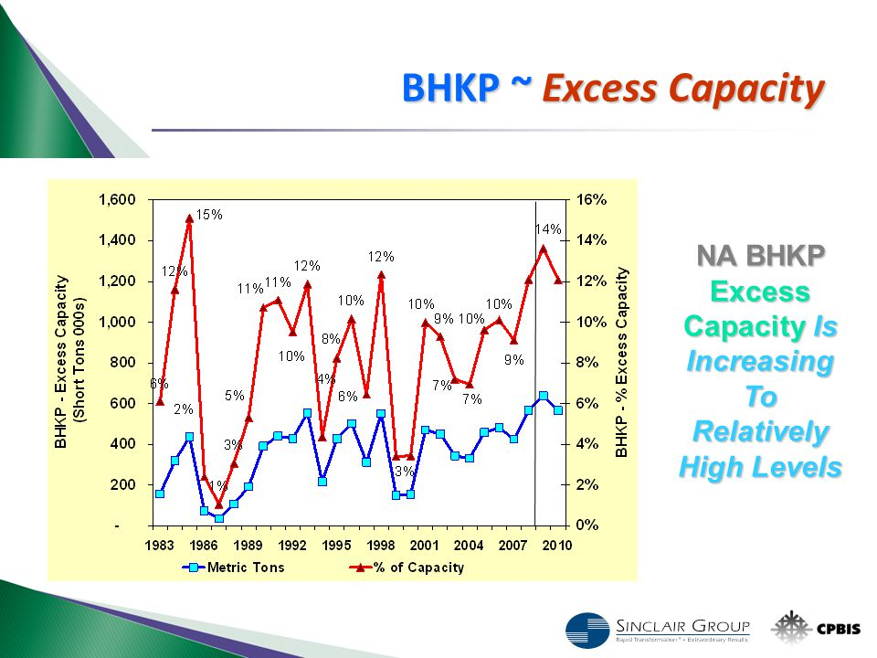 NA BHKP Excess Capacity Is Increasing To Relatively High Levels BHKP ~ Excess Capacity