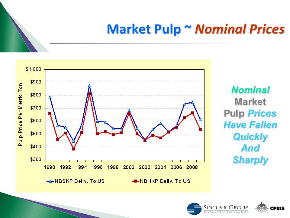 Nominal Market Pulp Prices Have Fallen Quickly And Sharply Market Pulp ~ Nominal Prices