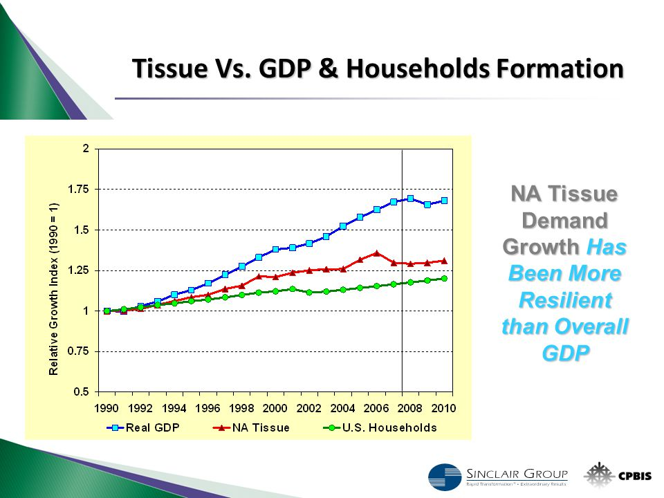 NA Tissue Demand Growth Has Been More Resilient than Overall GDP Tissue Vs. GDP & Households Formation