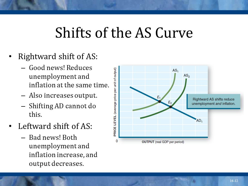 16-12 Shifts of the AS Curve Rightward shift of AS: – Good news.