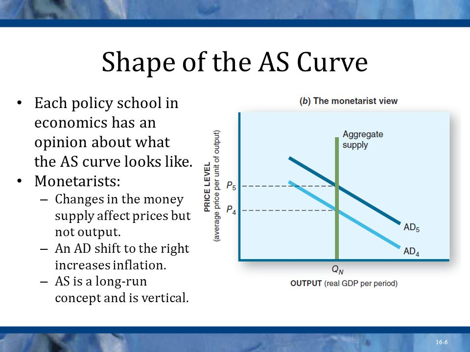16-6 Shape of the AS Curve Each policy school in economics has an opinion about what the AS curve looks like.