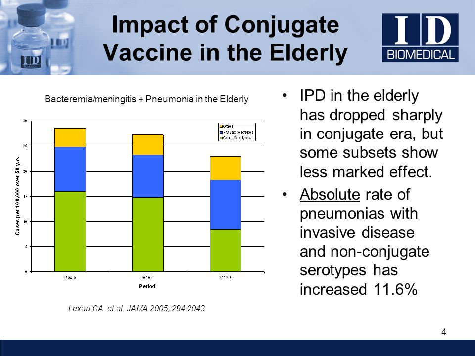 4 Impact of Conjugate Vaccine in the Elderly IPD in the elderly has dropped sharply in conjugate era, but some subsets show less marked effect.