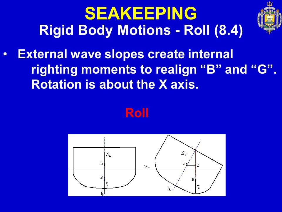 "SEAKEEPING Rigid Body Motions - Roll (8.4) External wave slopes create internal righting moments to realign ""B"" and ""G"". Rotation is about the X axis."