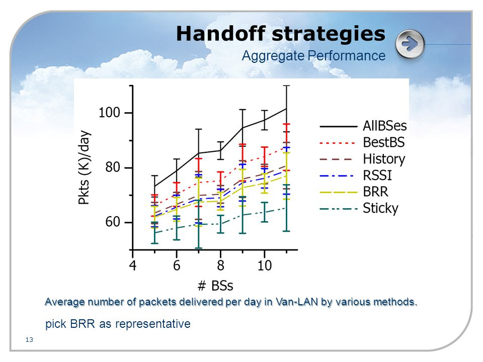 13 Handoff strategies Aggregate Performance pick BRR as representative Average number of packets delivered per day in Van-LAN by various methods.