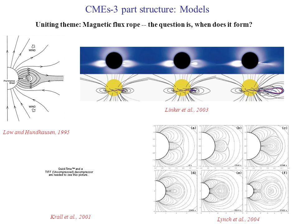 CMEs-3 part structure: Models Uniting theme: Magnetic flux rope -- the question is, when does it form.