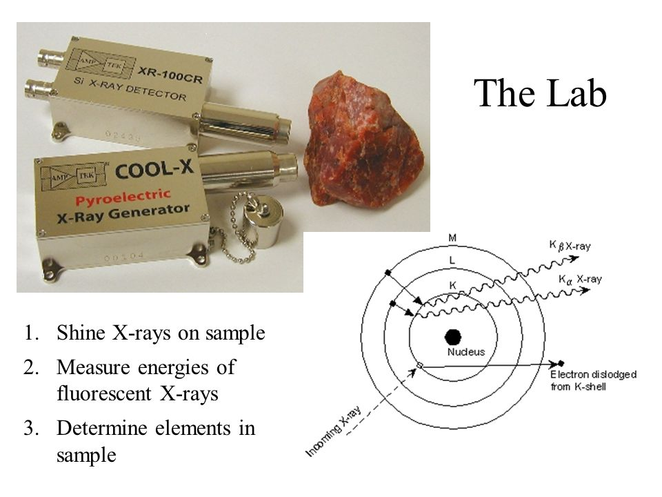 The Lab 1.Shine X-rays on sample 2.Measure energies of fluorescent X-rays 3.Determine elements in sample