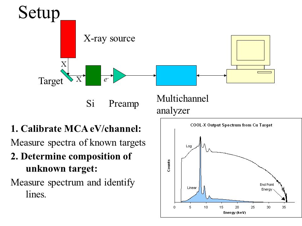 Setup Preamp Multichannel analyzer X-ray source Target Si X Xe-e- 1. Calibrate MCA eV/channel: Measure spectra of known targets 2. Determine compositi
