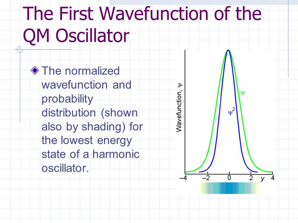 The First Wavefunction of the QM Oscillator The normalized wavefunction and probability distribution (shown also by shading) for the lowest energy state of a harmonic oscillator.