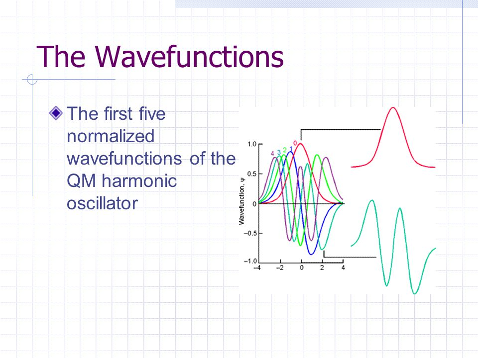 The Wavefunctions The first five normalized wavefunctions of the QM harmonic oscillator