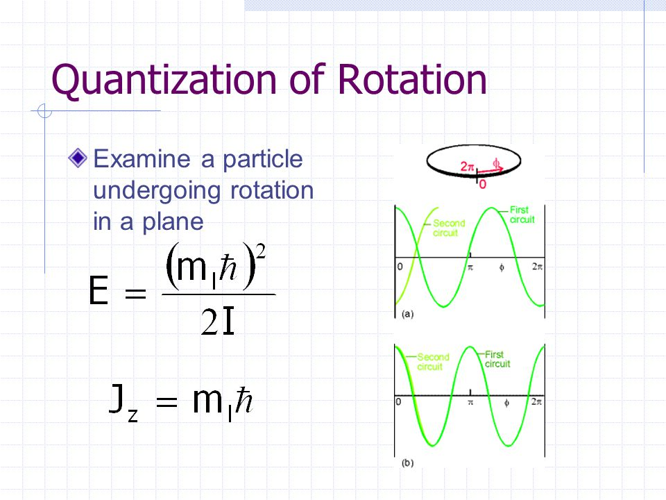 Quantization of Rotation Examine a particle undergoing rotation in a plane
