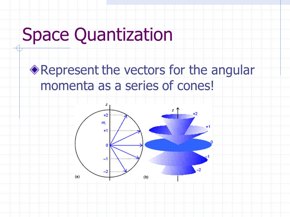 Space Quantization Represent the vectors for the angular momenta as a series of cones!