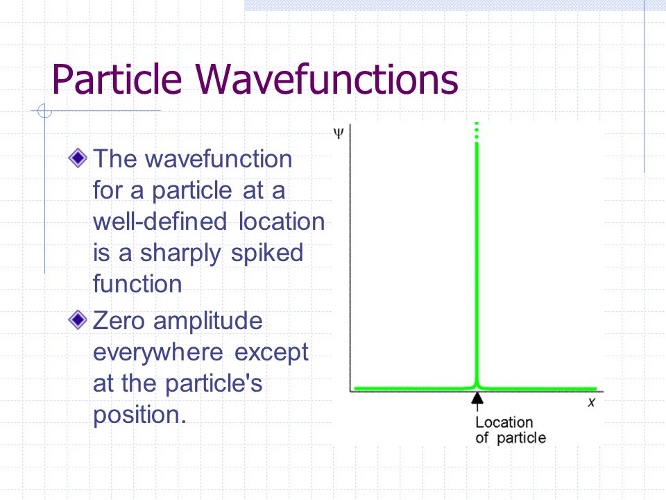 Particle Wavefunctions The wavefunction for a particle at a well-defined location is a sharply spiked function Zero amplitude everywhere except at the particle s position.
