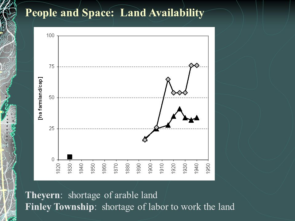 Theyern: shortage of arable land Finley Township: shortage of labor to work the land People and Space: Land Availability