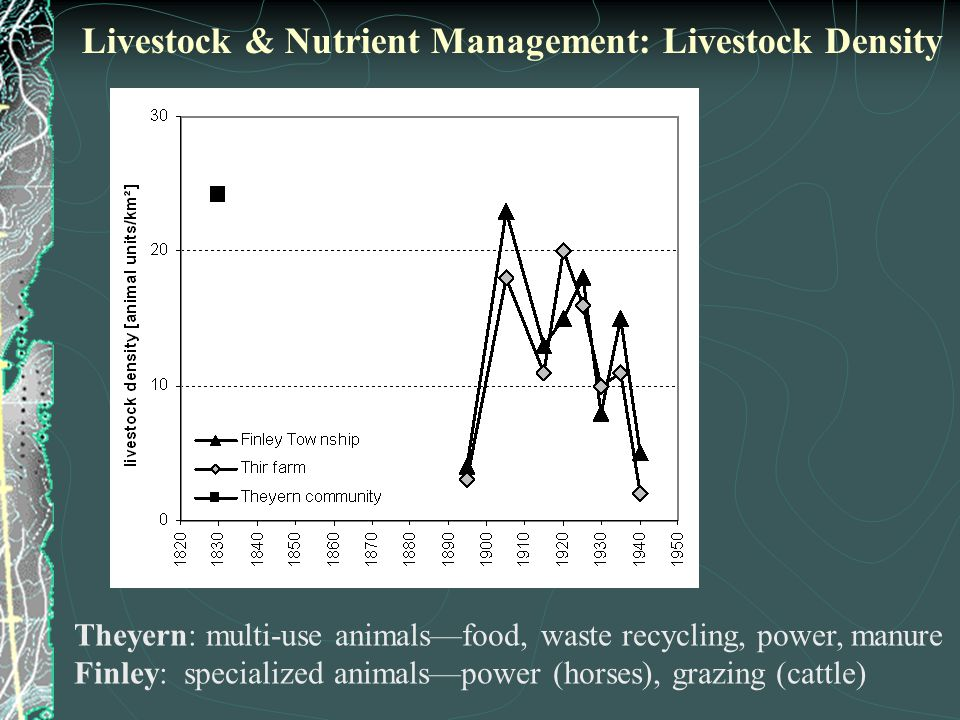 Theyern: multi-use animals—food, waste recycling, power, manure Finley: specialized animals—power (horses), grazing (cattle) Livestock & Nutrient Management: Livestock Density