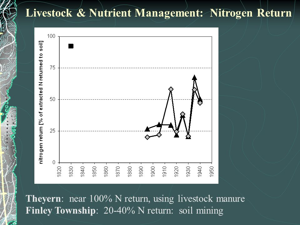 Theyern: near 100% N return, using livestock manure Finley Township: 20-40% N return: soil mining Livestock & Nutrient Management: Nitrogen Return