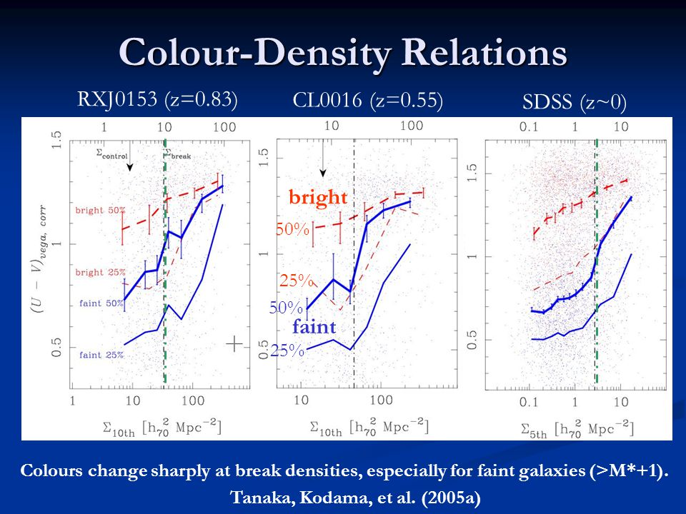 Colour-Density Relations RXJ0153 (z=0.83) CL0016 (z=0.55) SDSS (z~0) Colours change sharply at break densities, especially for faint galaxies (>M*+1).