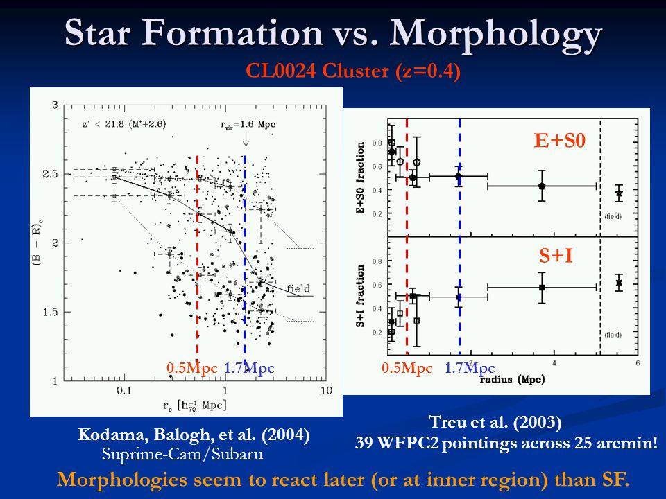 Star Formation vs. Morphology E+S0 S+I Kodama, Balogh, et al.