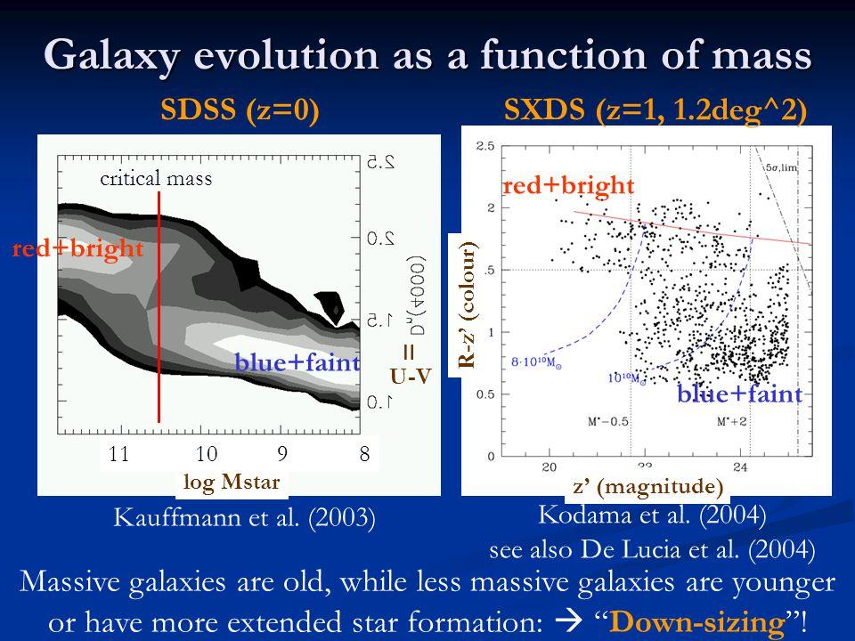Galaxy evolution as a function of mass SDSS (z=0) Kauffmann et al.