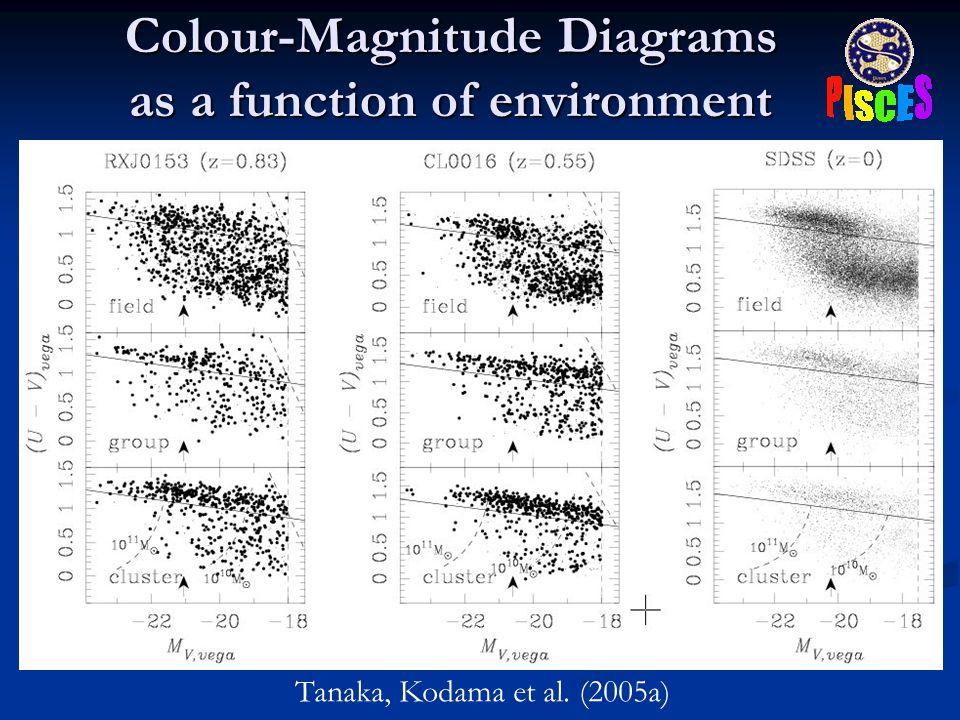 Colour-Magnitude Diagrams as a function of environment Tanaka, Kodama et al. (2005a)