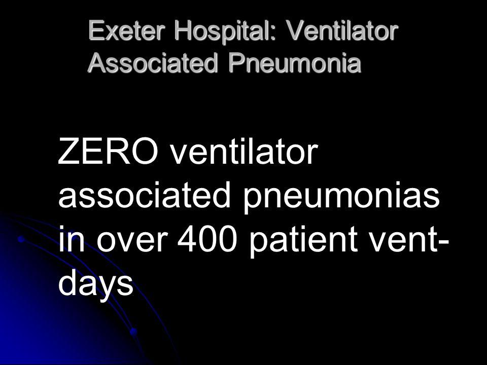 Exeter Hospital: Ventilator Associated Pneumonia ZERO ventilator associated pneumonias in over 400 patient vent- days