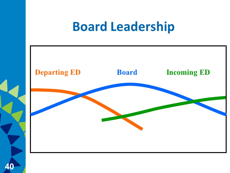 40 Board Leadership Departing EDBoardIncoming ED