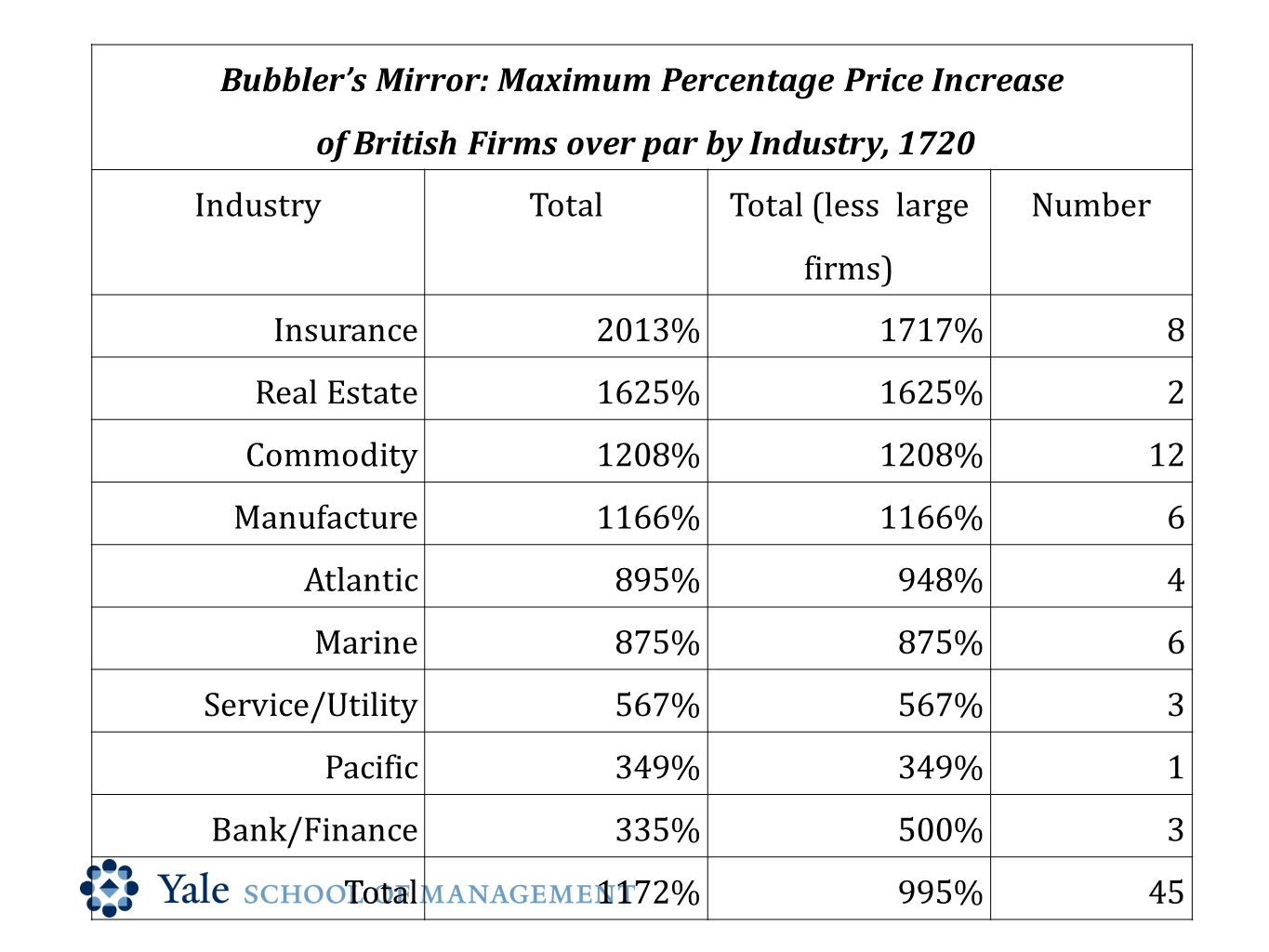 Bubbler's Mirror: Maximum Percentage Price Increase of British Firms over par by Industry, 1720 IndustryTotal Total (less large firms) Number Insurance2013%1717%8 Real Estate1625% 2 Commodity1208% 12 Manufacture1166% 6 Atlantic895%948%4 Marine875% 6 Service/Utility567% 3 Pacific349% 1 Bank/Finance335%500%3 Total1172%995%45