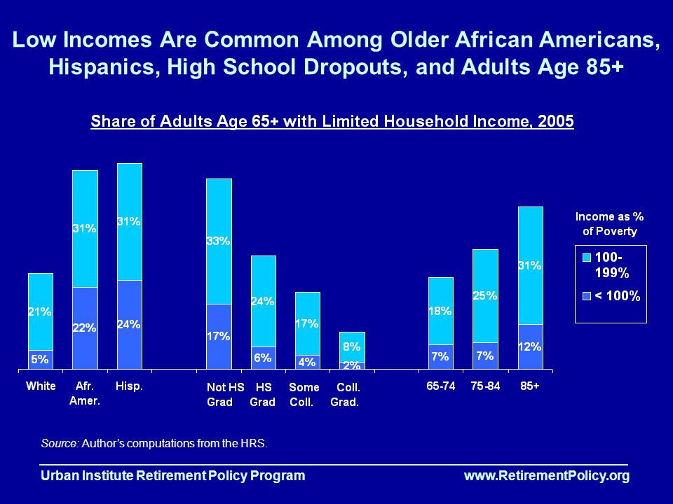 Urban Institute Retirement Policy Program www.RetirementPolicy.org Low Incomes Are Common Among Older African Americans, Hispanics, High School Dropouts, and Adults Age 85+ Source: Author's computations from the HRS.