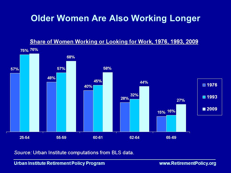 Urban Institute Retirement Policy Program www.RetirementPolicy.org Older Women Are Also Working Longer Source: Urban Institute computations from BLS data.