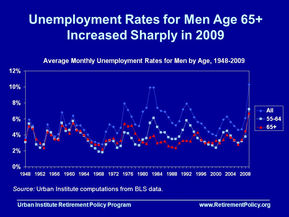 Urban Institute Retirement Policy Program www.RetirementPolicy.org Unemployment Rates for Men Age 65+ Increased Sharply in 2009 Source: Urban Institute computations from BLS data.