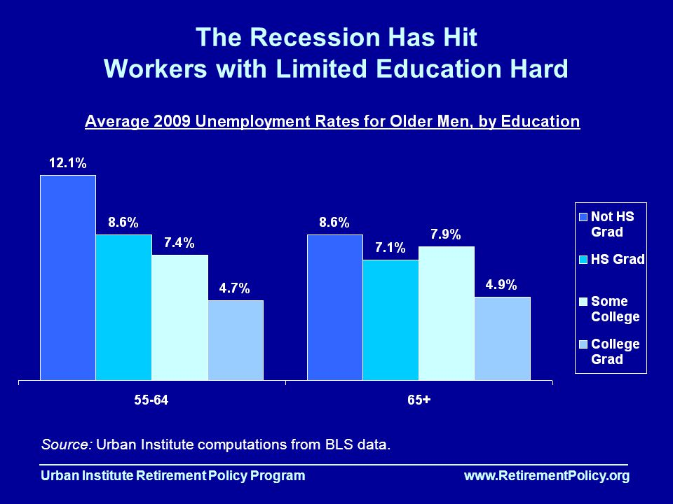 Urban Institute Retirement Policy Program www.RetirementPolicy.org The Recession Has Hit Workers with Limited Education Hard Source: Urban Institute computations from BLS data.