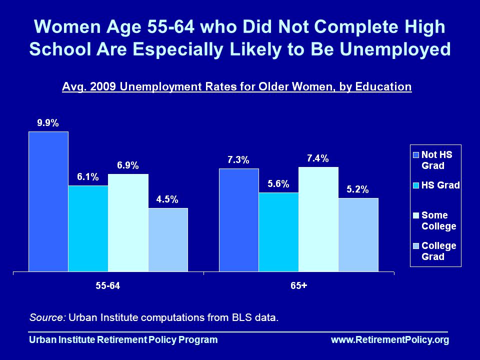 Urban Institute Retirement Policy Program www.RetirementPolicy.org Women Age 55-64 who Did Not Complete High School Are Especially Likely to Be Unemployed Source: Urban Institute computations from BLS data.