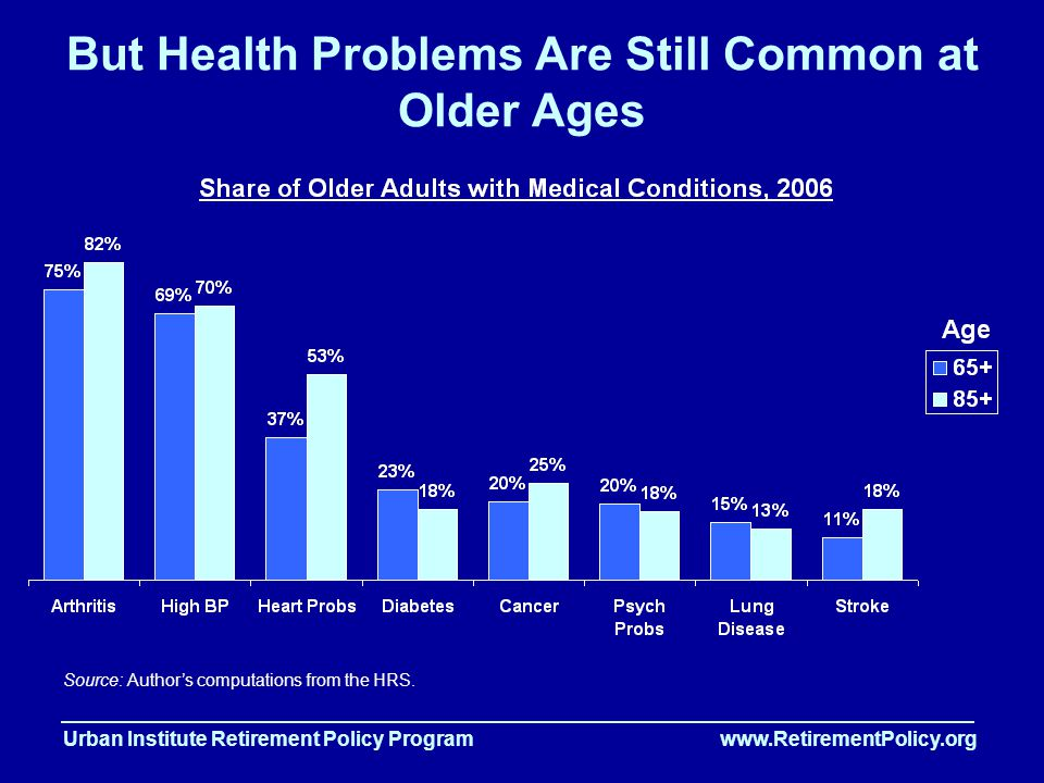 Urban Institute Retirement Policy Program www.RetirementPolicy.org But Health Problems Are Still Common at Older Ages Source: Author's computations from the HRS.