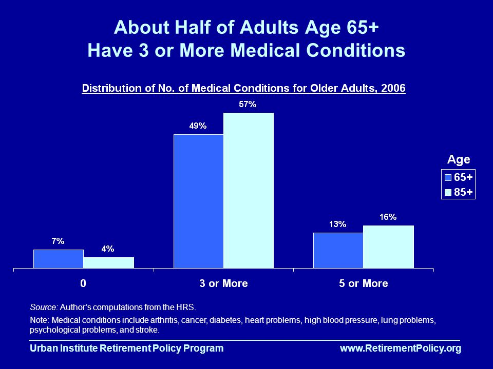 Urban Institute Retirement Policy Program www.RetirementPolicy.org About Half of Adults Age 65+ Have 3 or More Medical Conditions Source: Author's computations from the HRS.