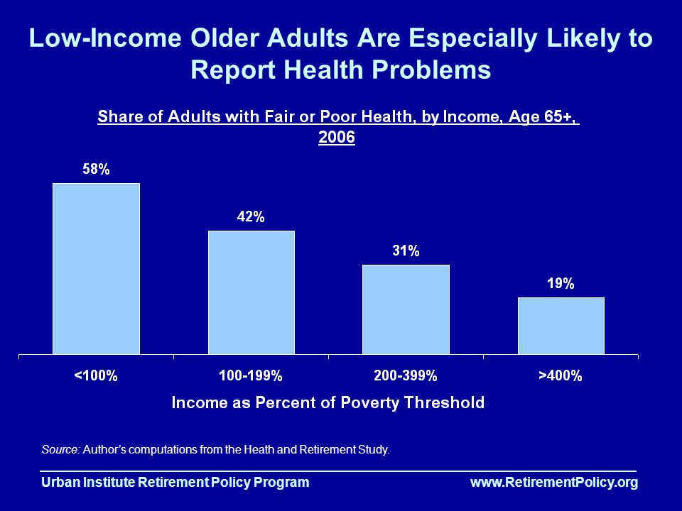Urban Institute Retirement Policy Program www.RetirementPolicy.org Low-Income Older Adults Are Especially Likely to Report Health Problems Source: Author's computations from the Heath and Retirement Study.