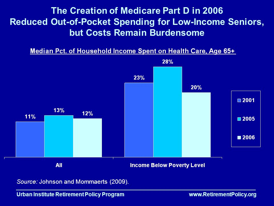 Urban Institute Retirement Policy Program www.RetirementPolicy.org The Creation of Medicare Part D in 2006 Reduced Out-of-Pocket Spending for Low-Income Seniors, but Costs Remain Burdensome Source: Johnson and Mommaerts (2009).