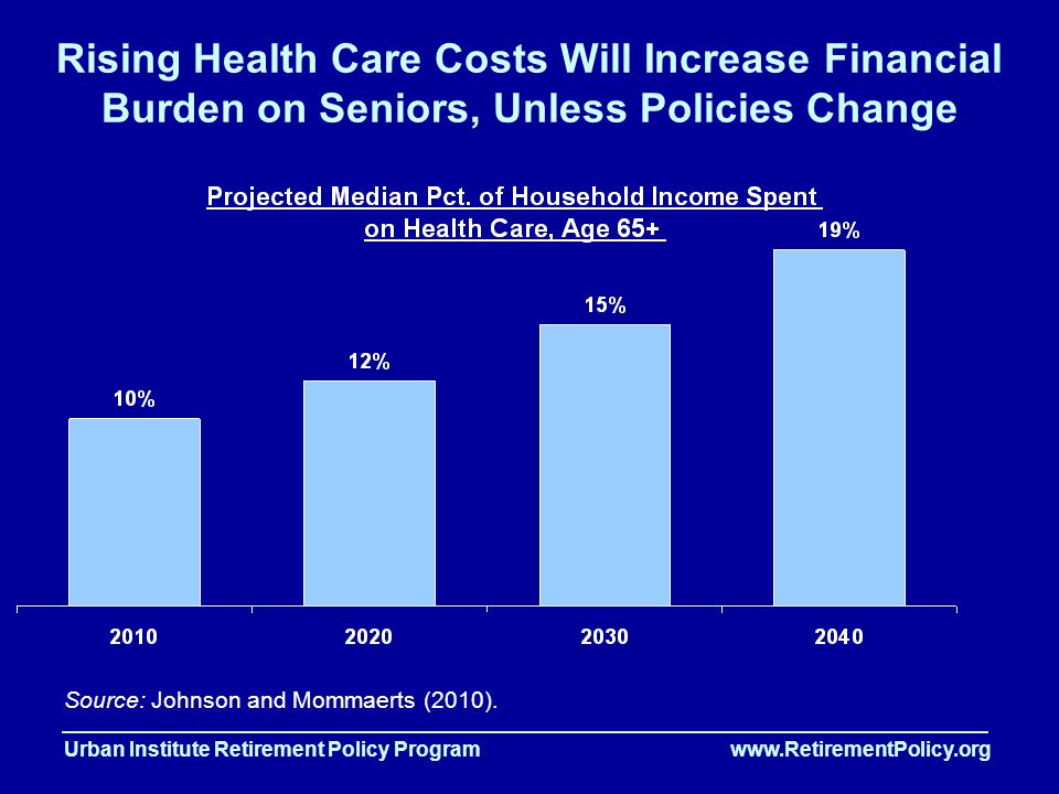 Urban Institute Retirement Policy Program www.RetirementPolicy.org Rising Health Care Costs Will Increase Financial Burden on Seniors, Unless Policies Change Source: Johnson and Mommaerts (2010).