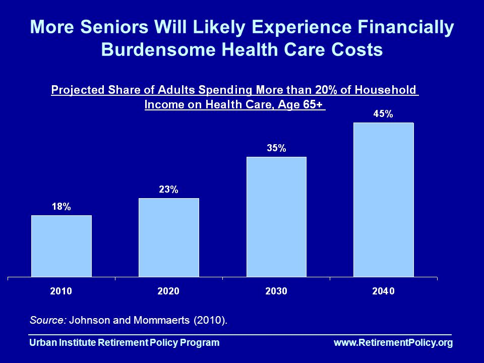 Urban Institute Retirement Policy Program www.RetirementPolicy.org More Seniors Will Likely Experience Financially Burdensome Health Care Costs Source: Johnson and Mommaerts (2010).