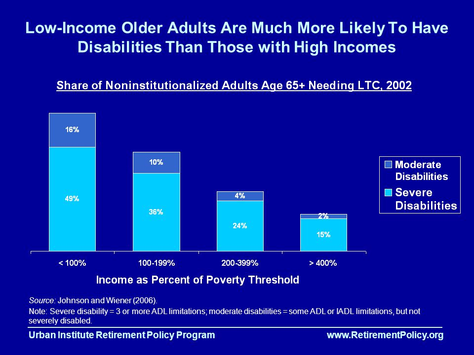 Urban Institute Retirement Policy Program www.RetirementPolicy.org Low-Income Older Adults Are Much More Likely To Have Disabilities Than Those with High Incomes Source: Johnson and Wiener (2006).
