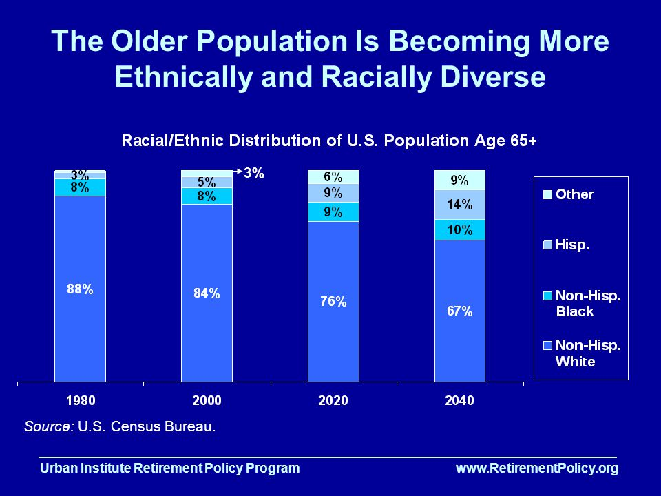 Urban Institute Retirement Policy Program www.RetirementPolicy.org The Older Population Is Becoming More Ethnically and Racially Diverse Source: U.S.