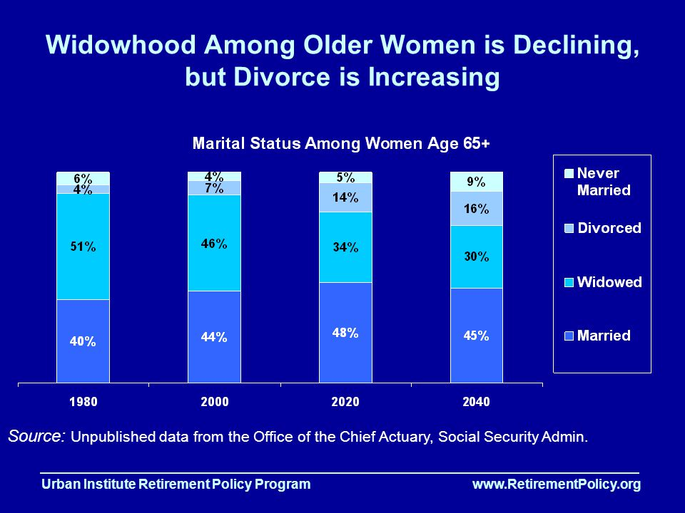 Urban Institute Retirement Policy Program www.RetirementPolicy.org Widowhood Among Older Women is Declining, but Divorce is Increasing Source: Unpublished data from the Office of the Chief Actuary, Social Security Admin.