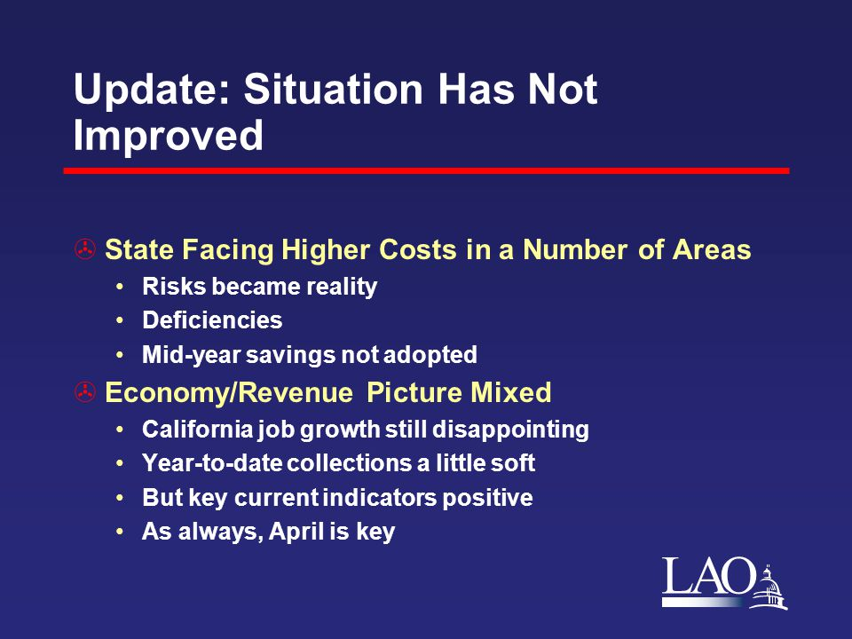 LAO Update: Situation Has Not Improved  State Facing Higher Costs in a Number of Areas Risks became reality Deficiencies Mid-year savings not adopted  Economy/Revenue Picture Mixed California job growth still disappointing Year-to-date collections a little soft But key current indicators positive As always, April is key