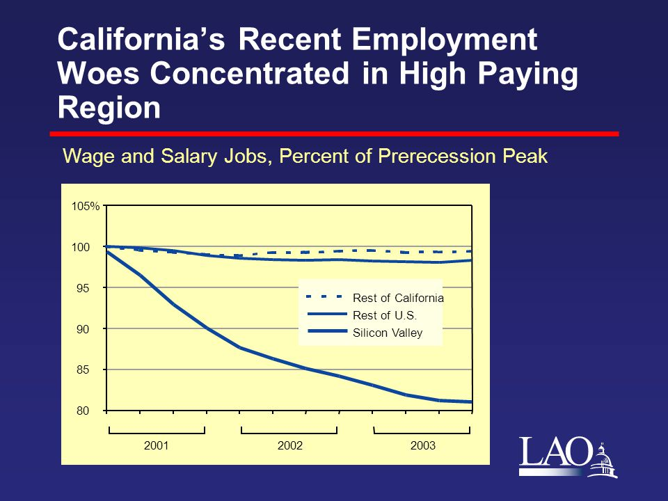 LAO California's Recent Employment Woes Concentrated in High Paying Region Wage and Salary Jobs, Percent of Prerecession Peak