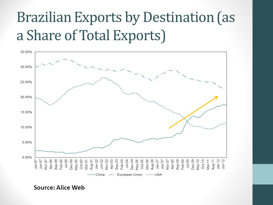 Brazilian Exports by Destination (as a Share of Total Exports) Source: Alice Web