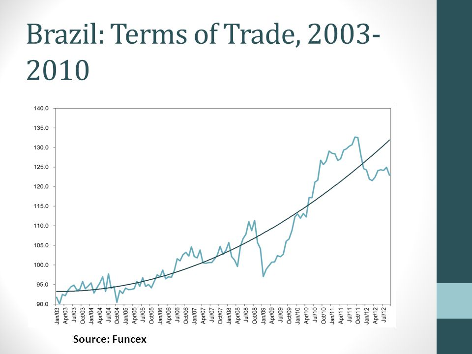 Brazil: FDI as a Share of GDP Source: Central Bank of Brazil