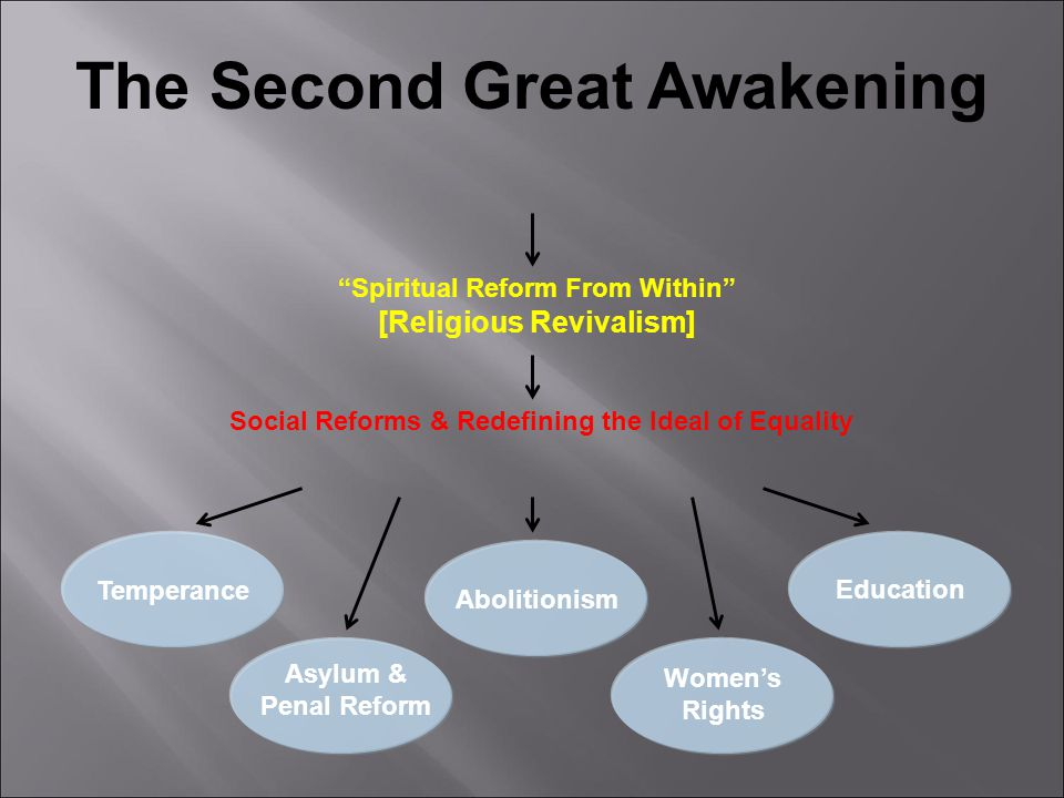 The Second Great Awakening  Began in Kentucky  All people could attain grace through faith  Unitarians: did not believe that Jesus was the Son of God (he was a great teacher)  God is a unity, not a trinity  Universalists: universal salvation of souls  Did not believe in Hell; Believed God intends to save everyone  The Church of Jesus Christ of Latter-day Saints (Mormons)