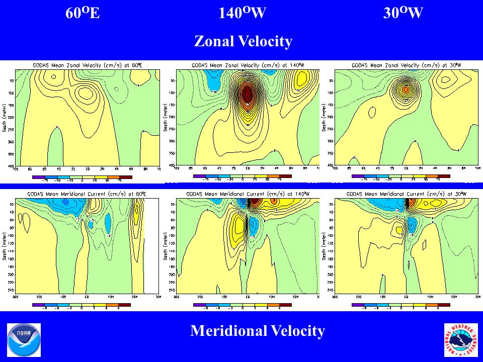 60 O E140 O W30 O W Zonal Velocity Meridional Velocity 10S 10N 30N 30S