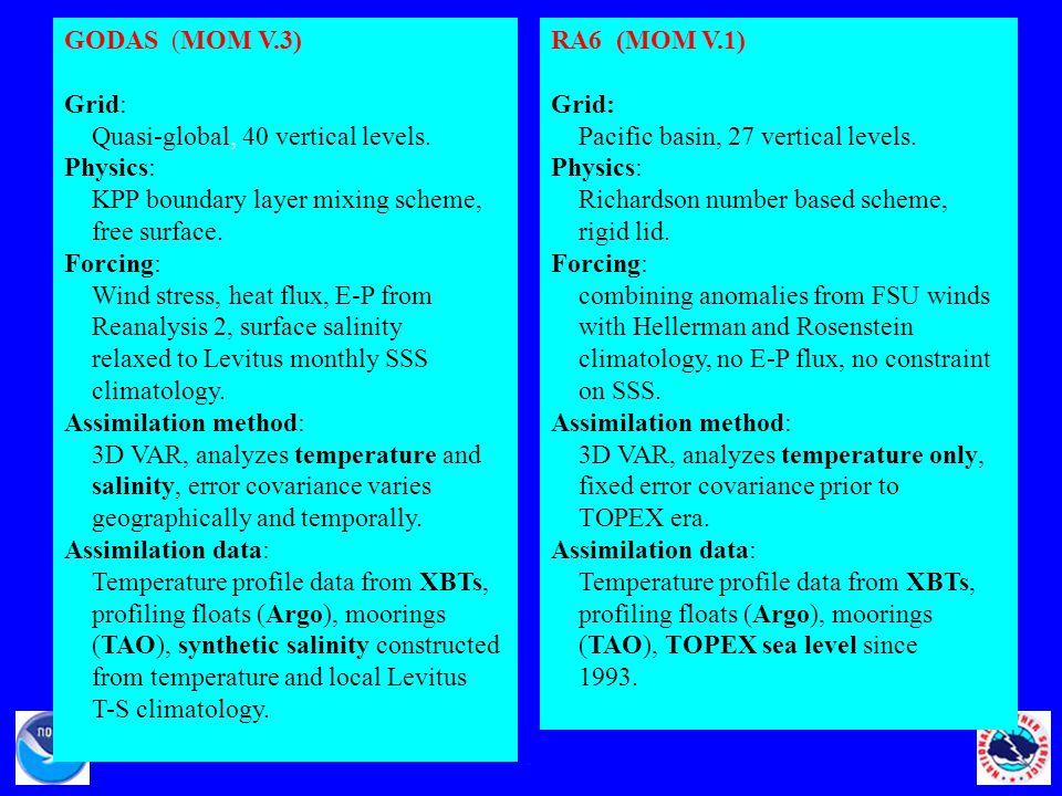 GODAS (MOM V.3) Grid: Quasi-global, 40 vertical levels.